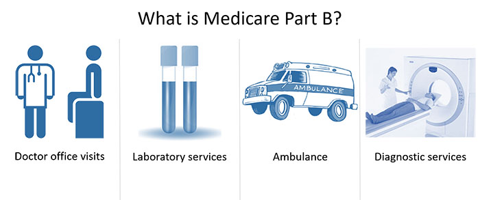Why You Shouldn't Wait to Sign up for Medicare Part B